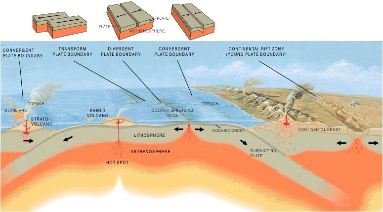 Kaitan Lempeng Tektonik dengan Gempa dan Persebaran Gunung Api