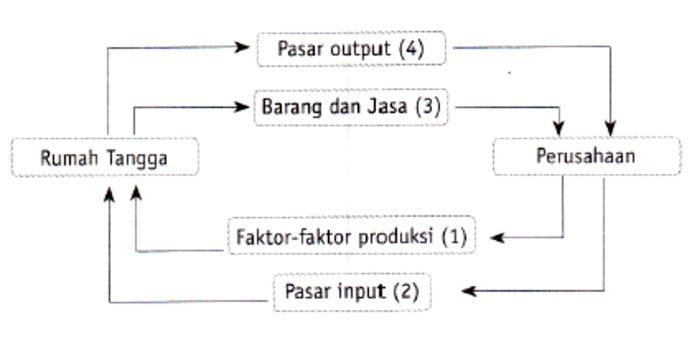 Model diagram interaksi 2 sektor